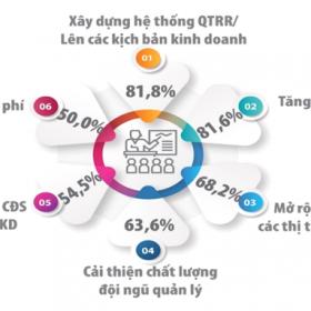 Những số liệu đáng chú ý về tiềm năng ngành Công nghệ thông tin